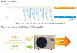 aquatight-saturn-smart-inverter-consumption-graphic